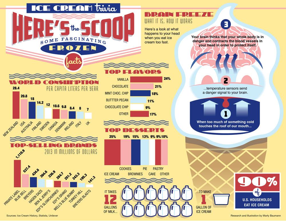 Ice Cream Trivia