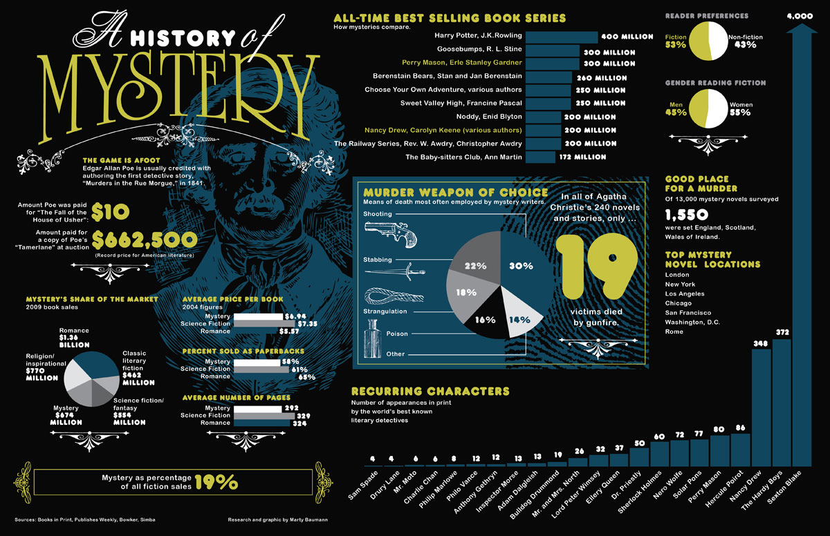 A History Of Mystery